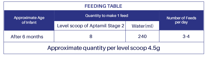 Aptamil-table2