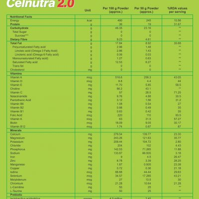 Celnutra 2.0panel