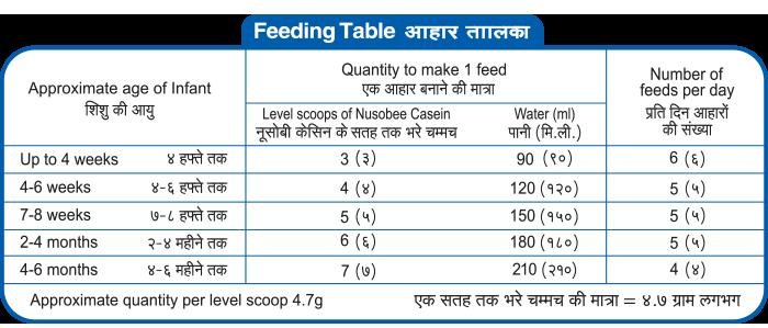 Nusobee-Casein-1-feeding-table