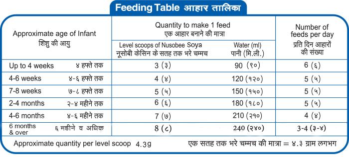 Nusobee-Soya-feed-table-1