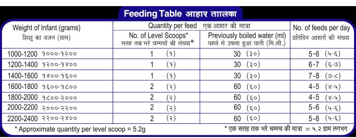 dexolac feeding chart