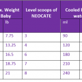 table-neocate-LCP-2